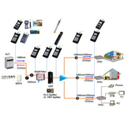 Optical Test Instruments